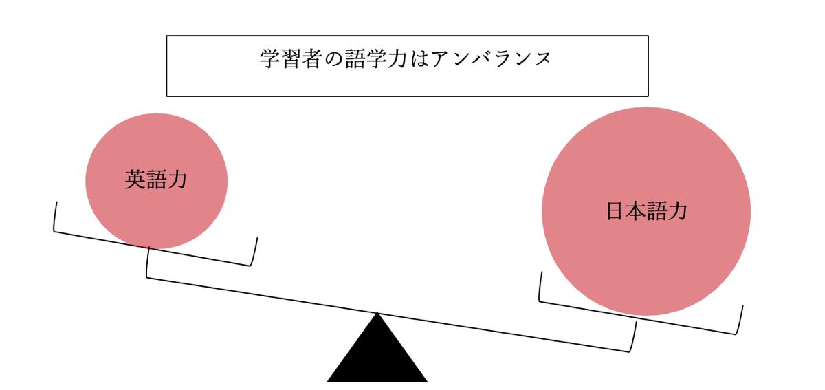 語学力の差を表した図です。(筆者作成)