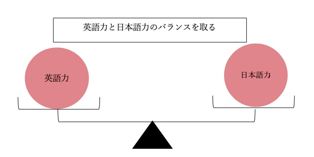 語学力のバランスを表した図です。(筆者作成)