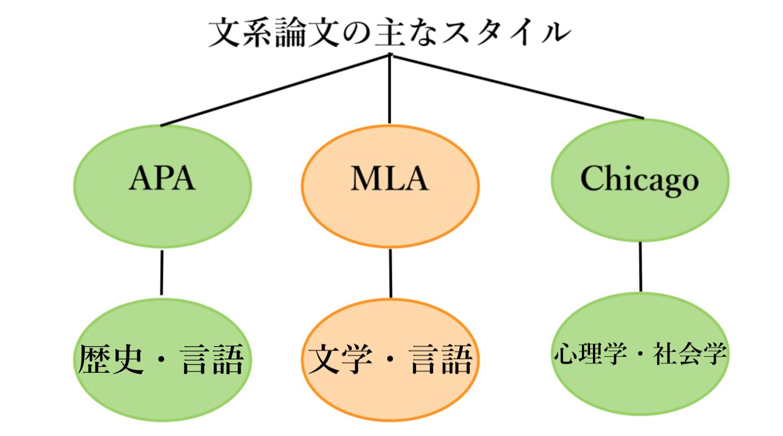 文系論文スタイルの説明図です。(筆者作成)