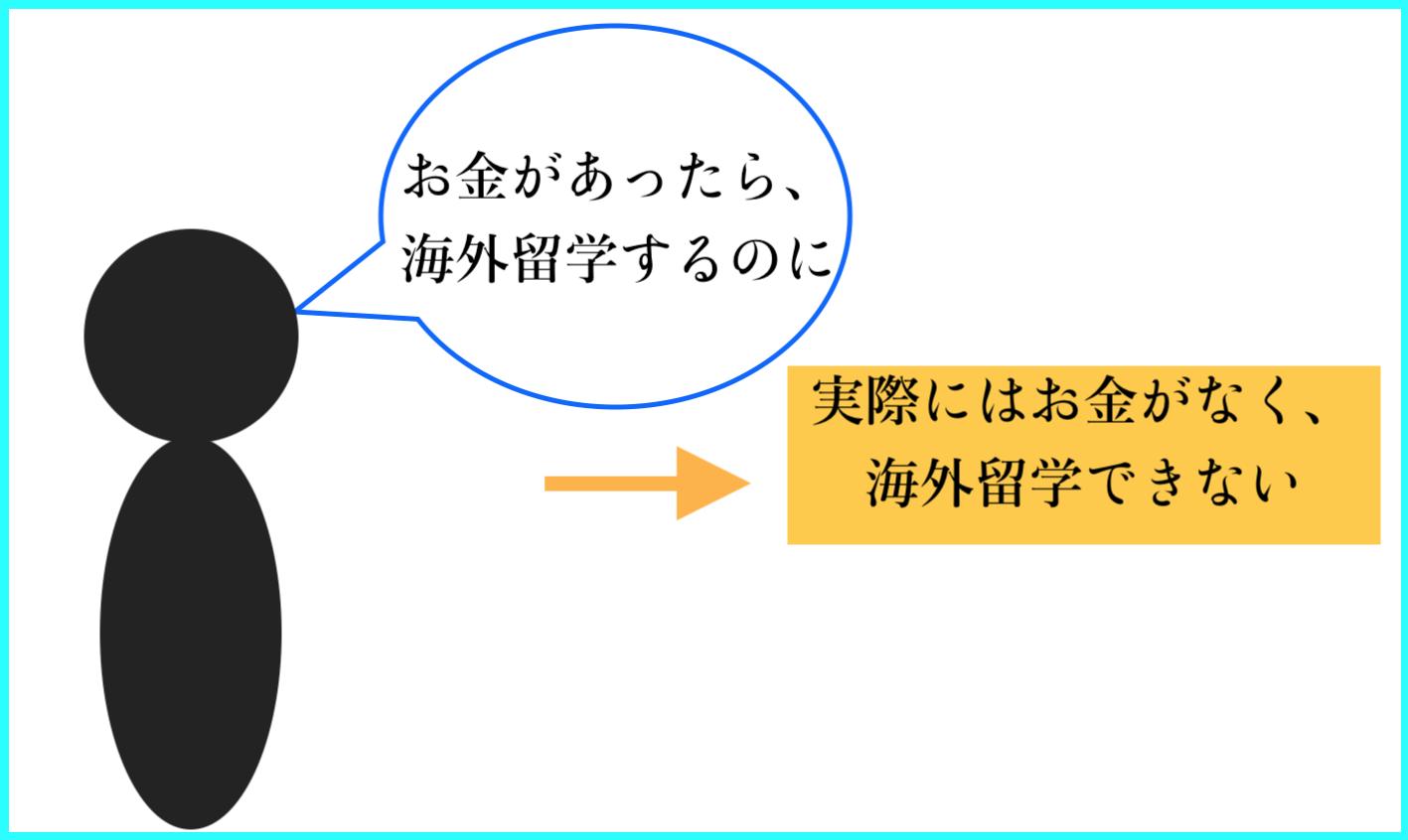 仮定法過去の用法例(筆者自作)