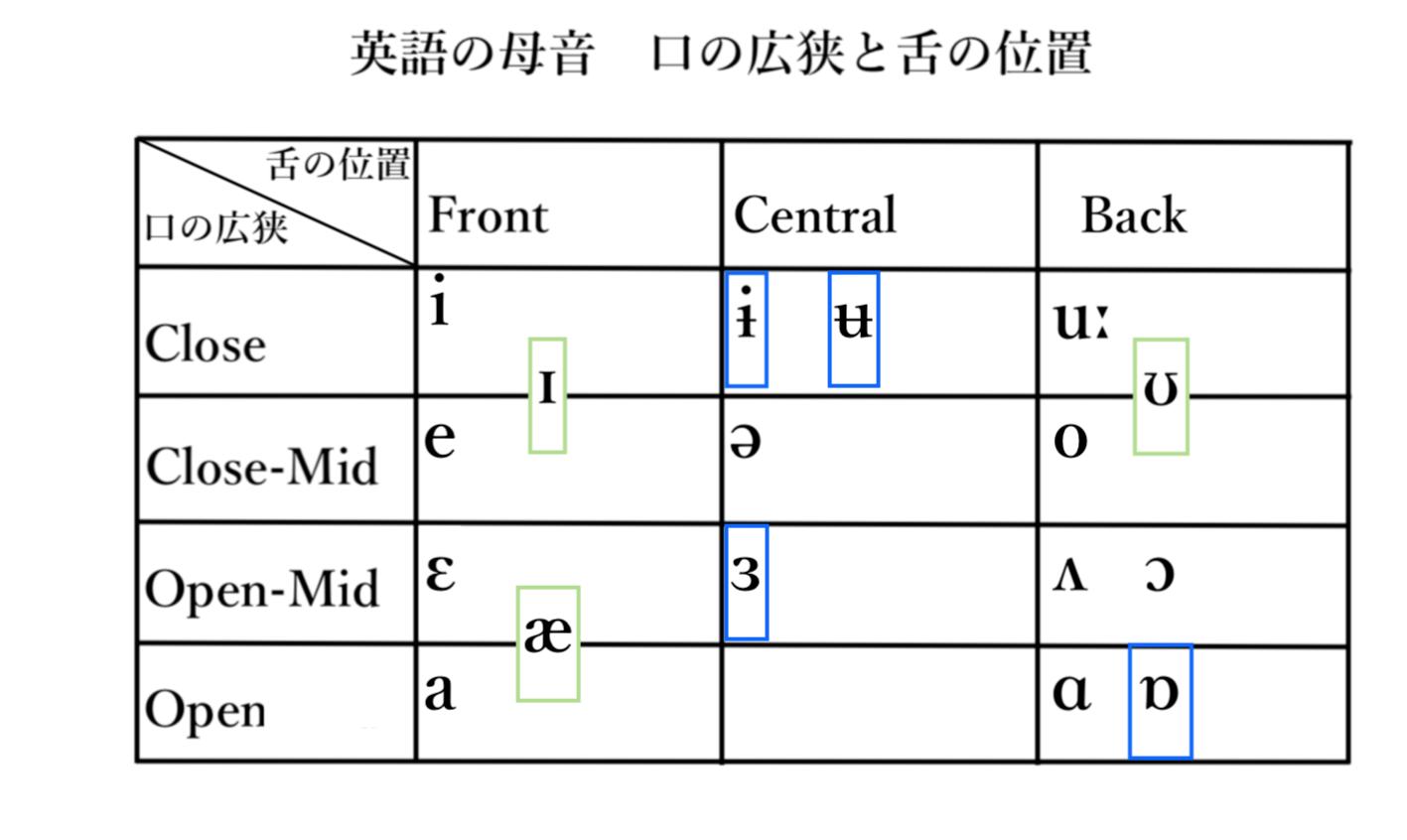 IPA母音の発音記号を参考にした図(筆者作成)