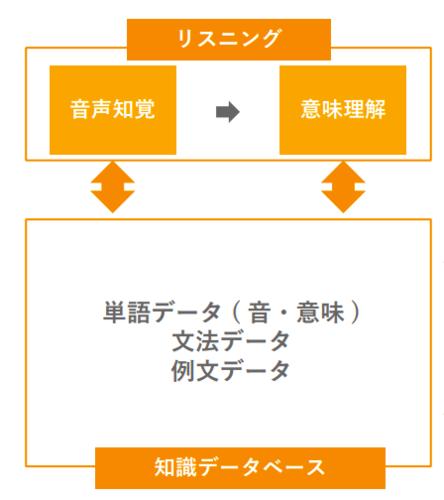 リスニングの2ステップの図