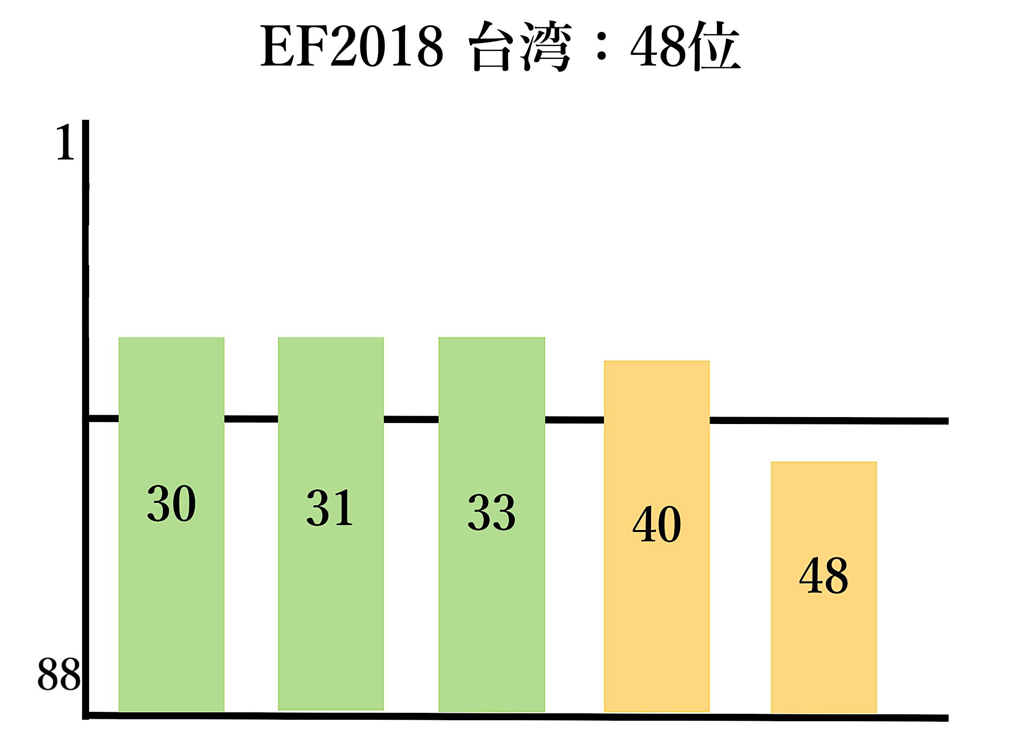 EFデータを元にした台湾英語能力の推移グラフ(筆者自作)