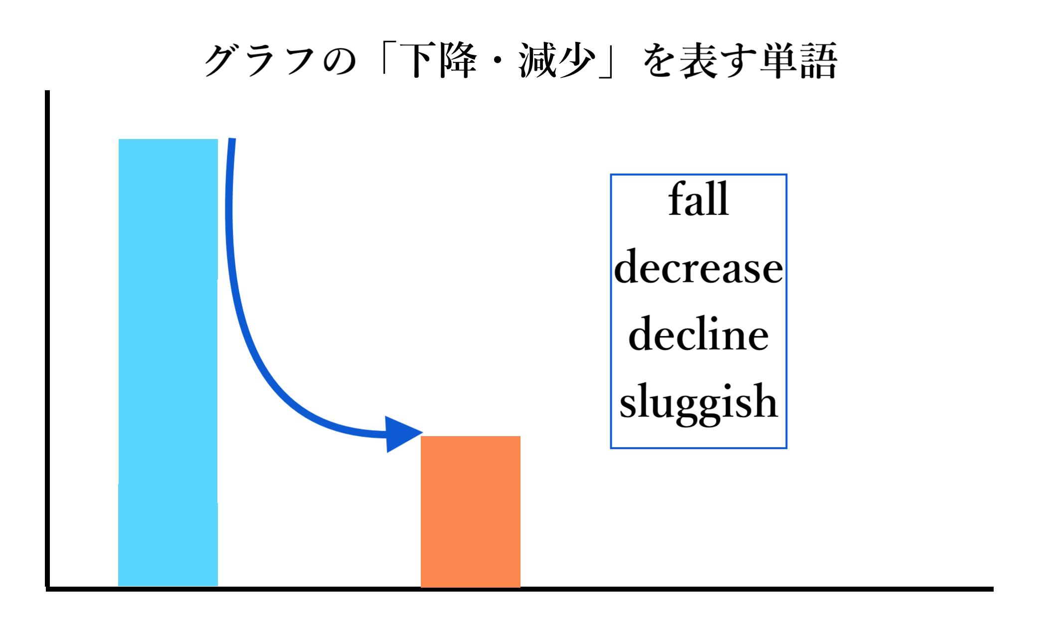 グラフ推移 下降・減少説明図(筆者自作)