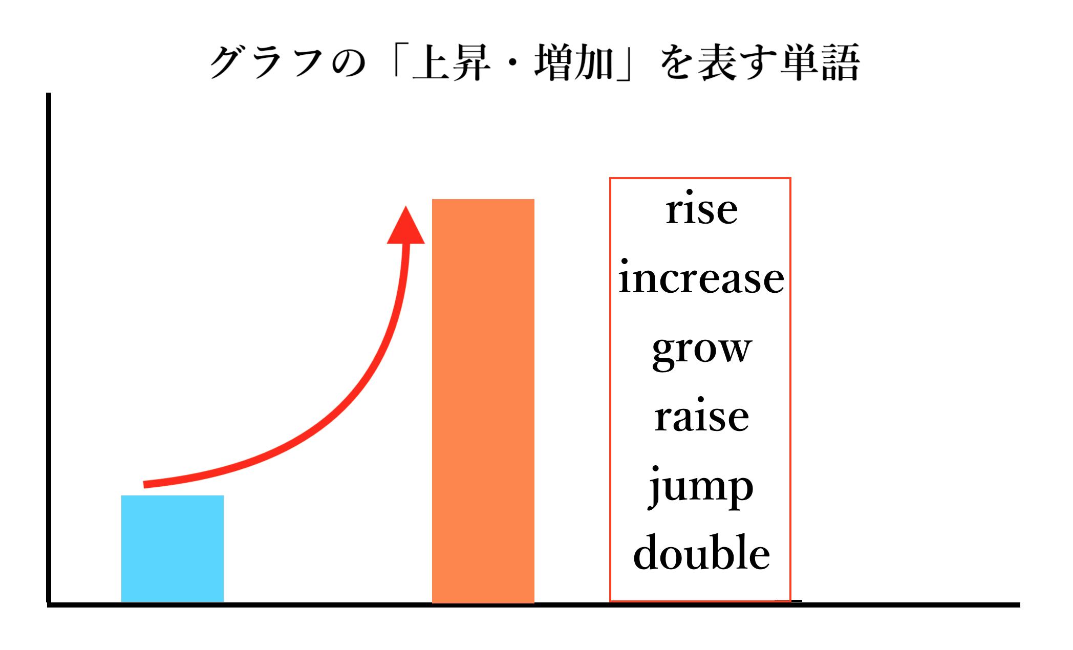 グラフ推移 上昇・増加説明図(筆者自作)