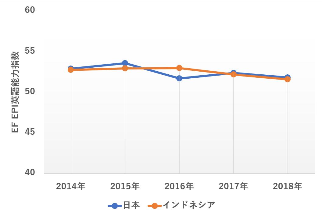 日本とインドネシアのEF EPI英語能力指数を示した折れ線グラフ