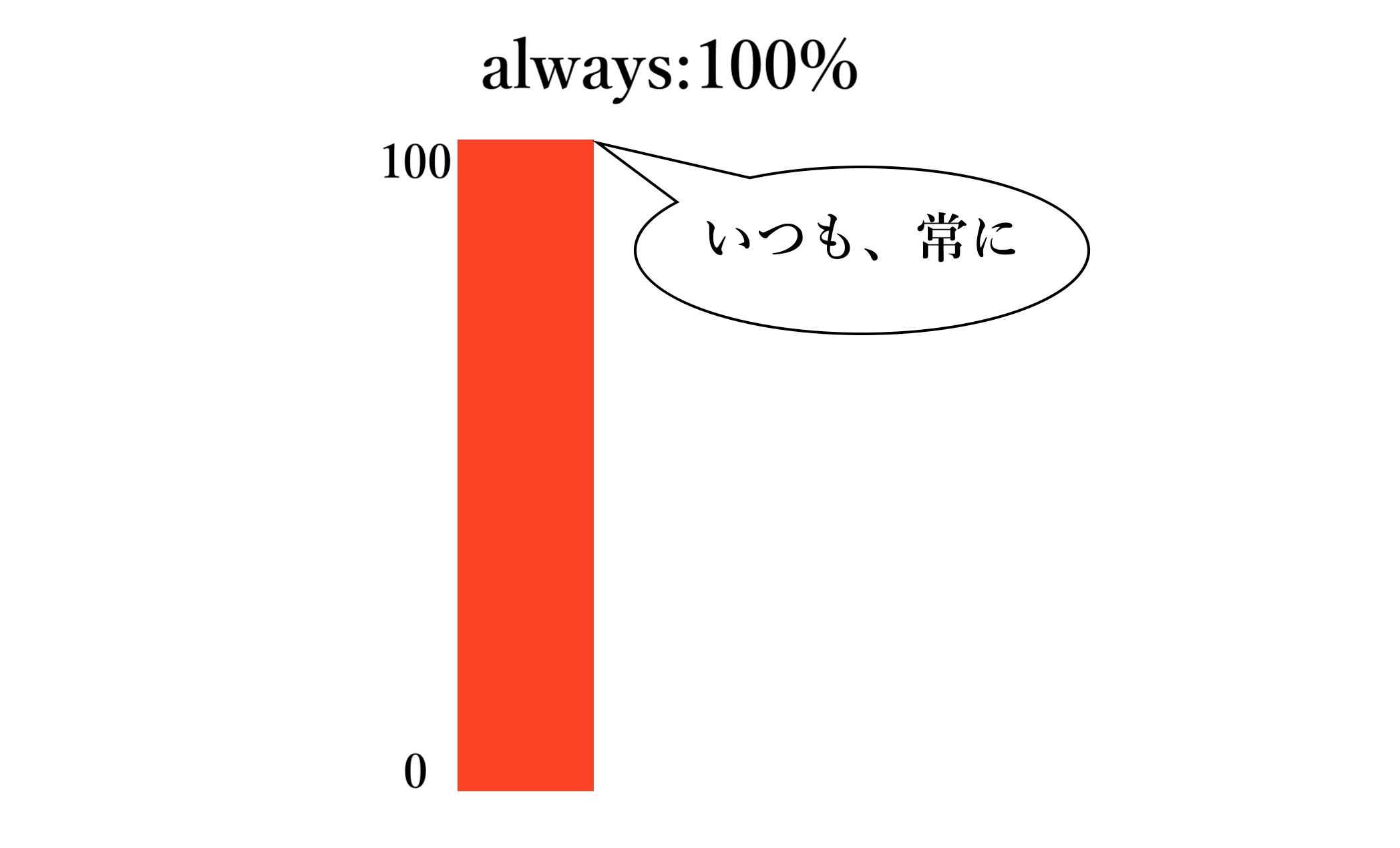 alwaysイメージ図(自作)