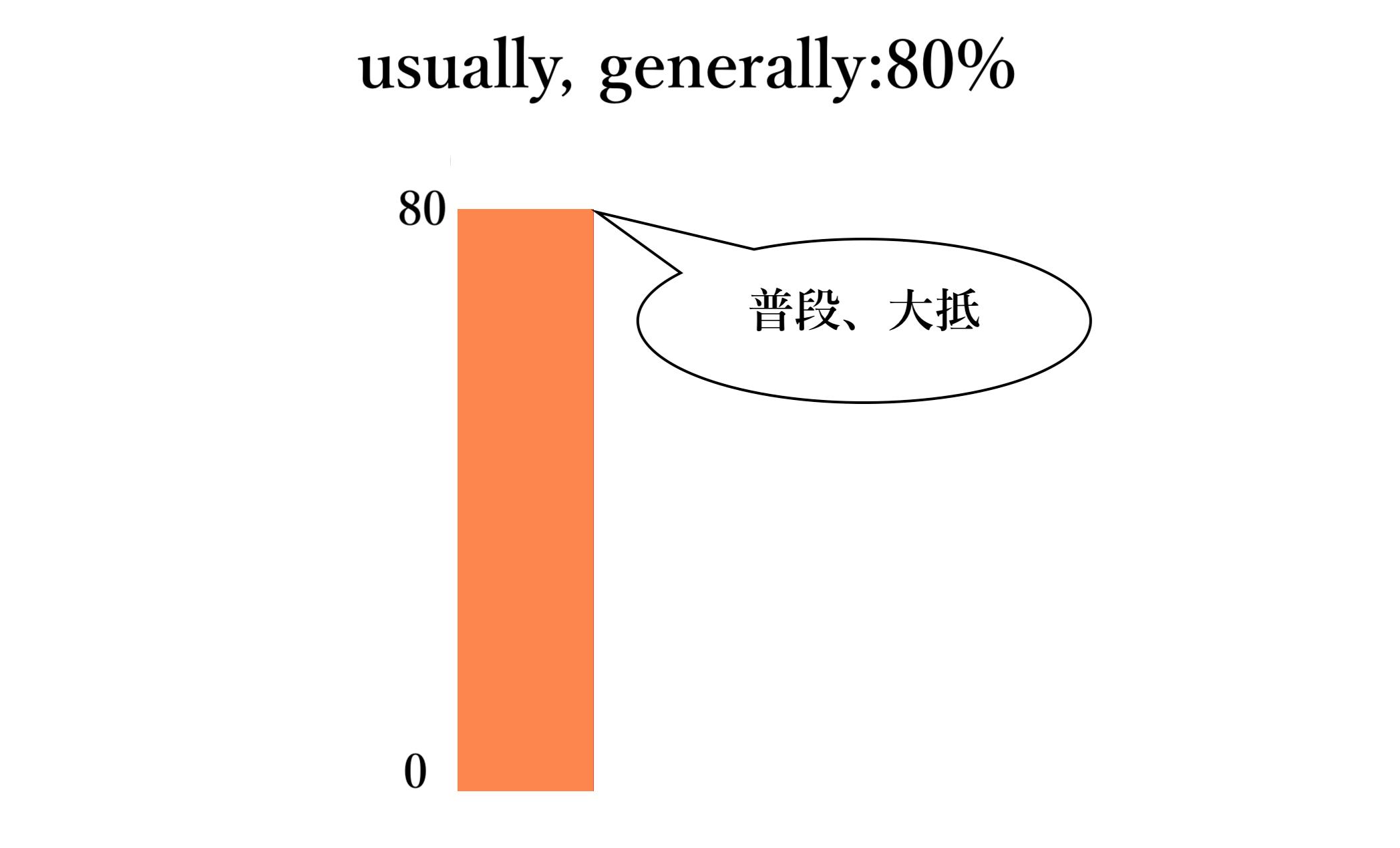 usually,generallyイメージ図(自作)