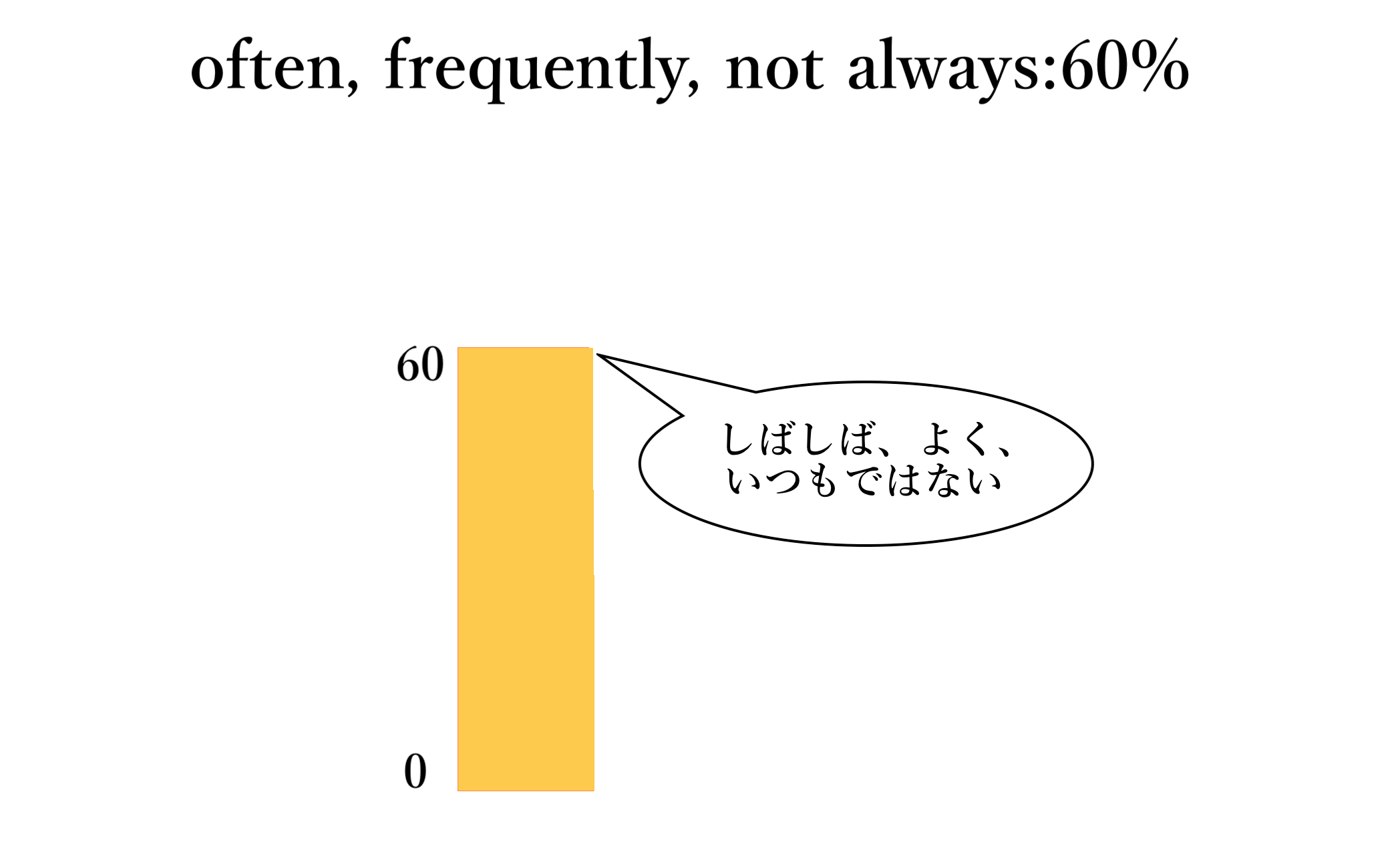 often他(自作)