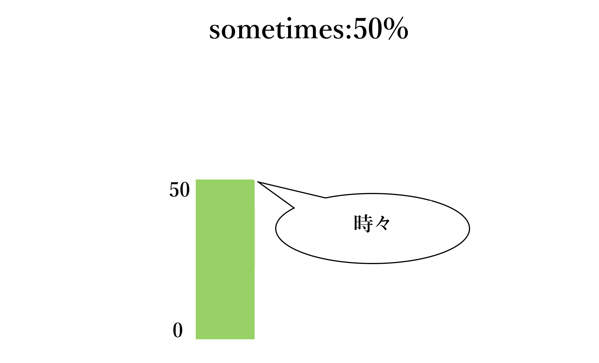 sometimes(自作)