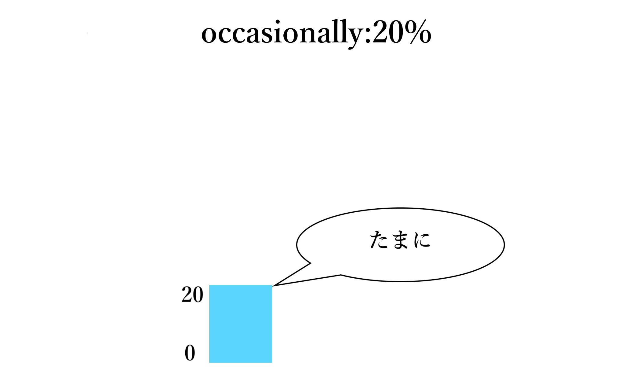 occasionally(自作)