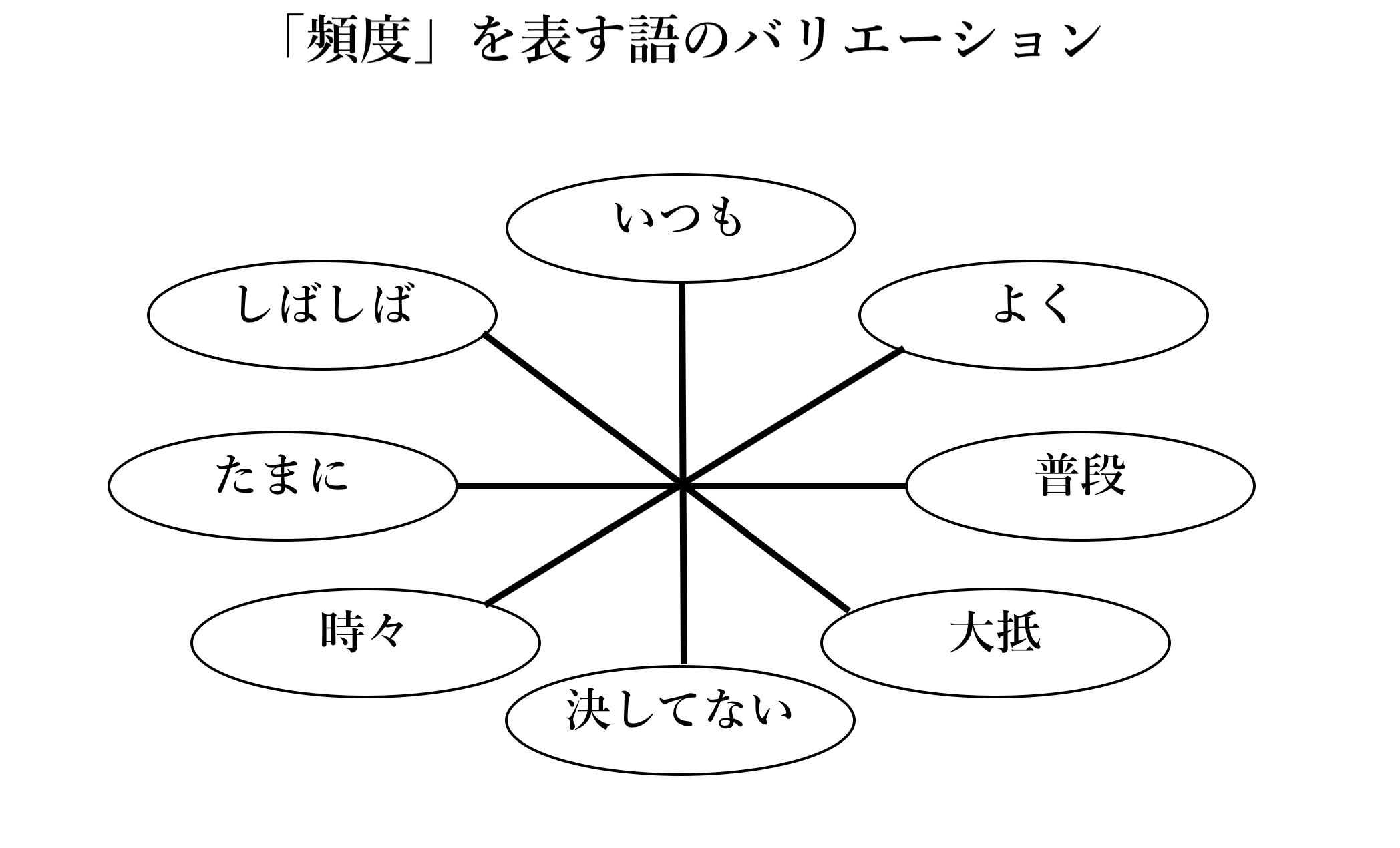日本語の「頻度」を表す語(自作)