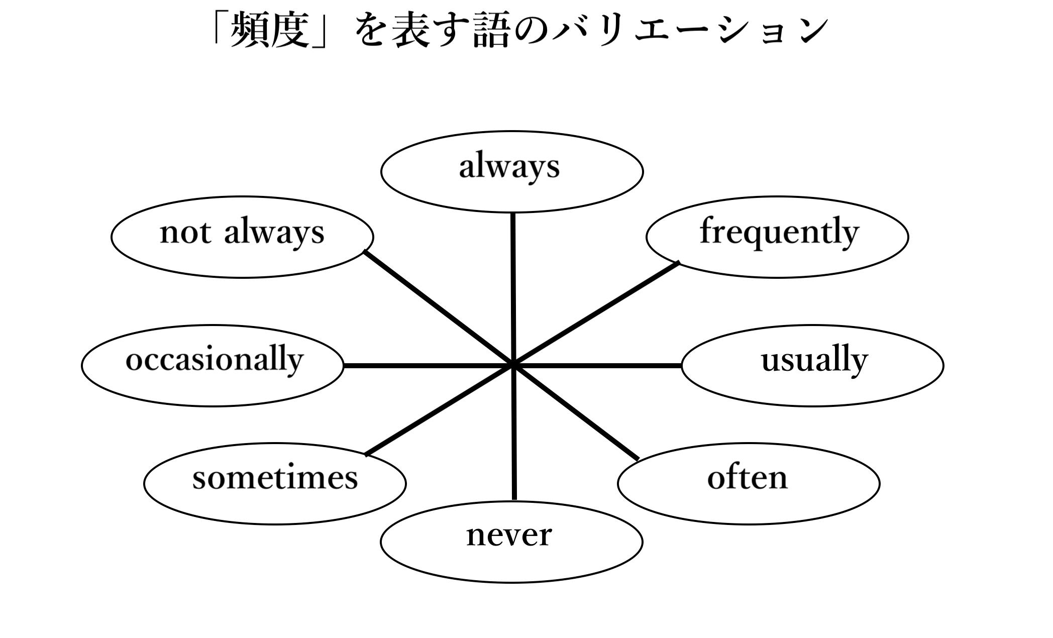 英語の「頻度」を表す語(自作)
