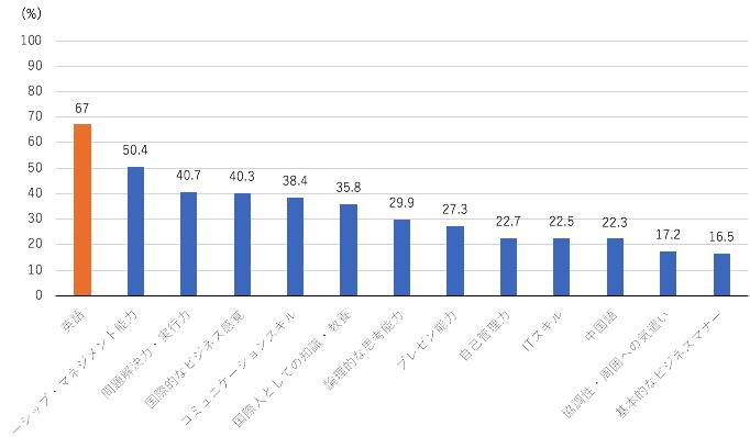 自作のグラフ