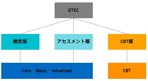 GTEC図