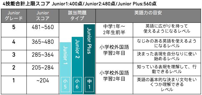 GTEC Junior表