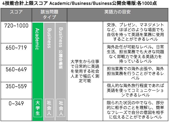 社会人・大学生GTEC