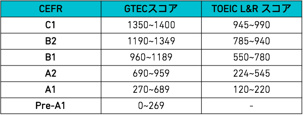 中高生向けGTEC換算表
