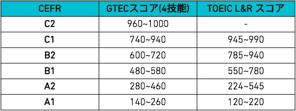 大学生・社会人GTECとの換算表
