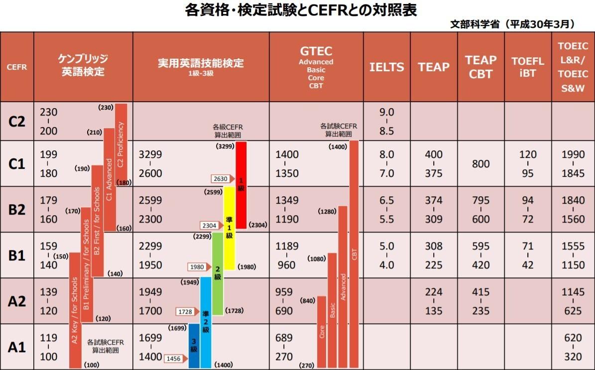 英検CEFR対比表