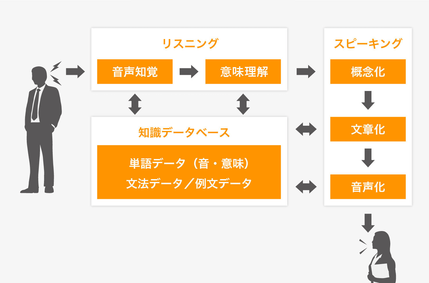 「英会話の5ステップ」理論模式図