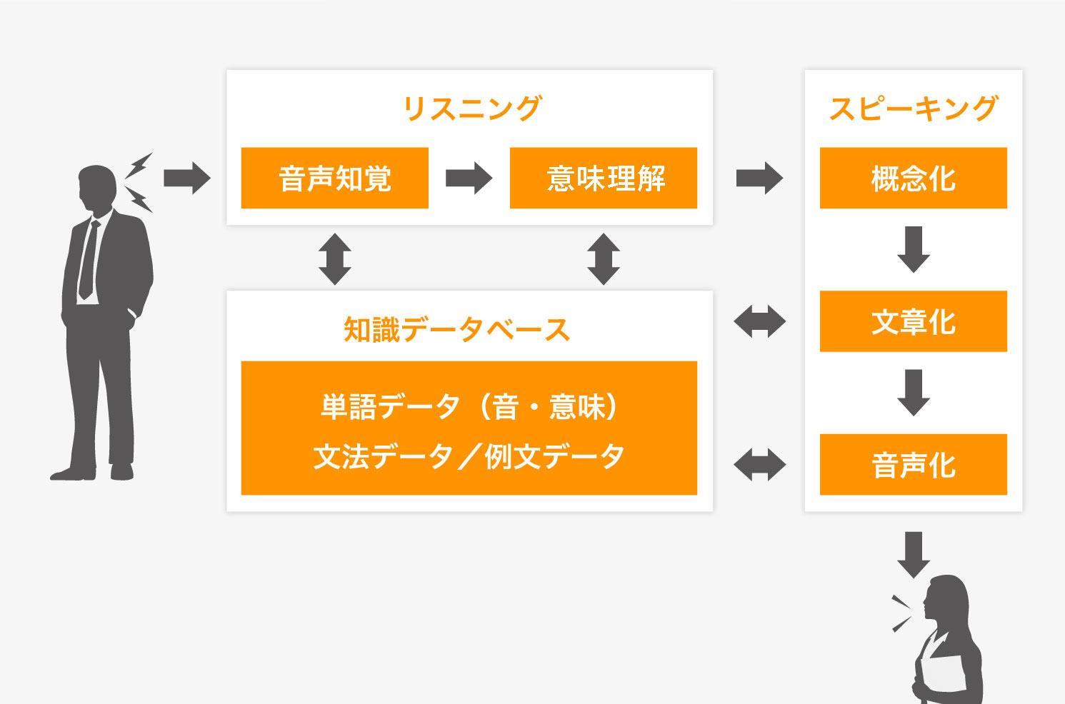 英会話の5ステップ理論