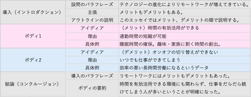IELTS タスク2 文章構成