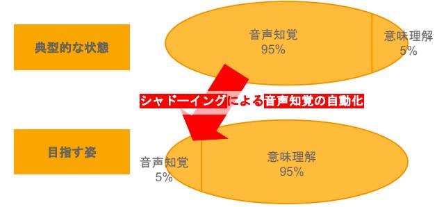 音声知覚の自動化 説明図